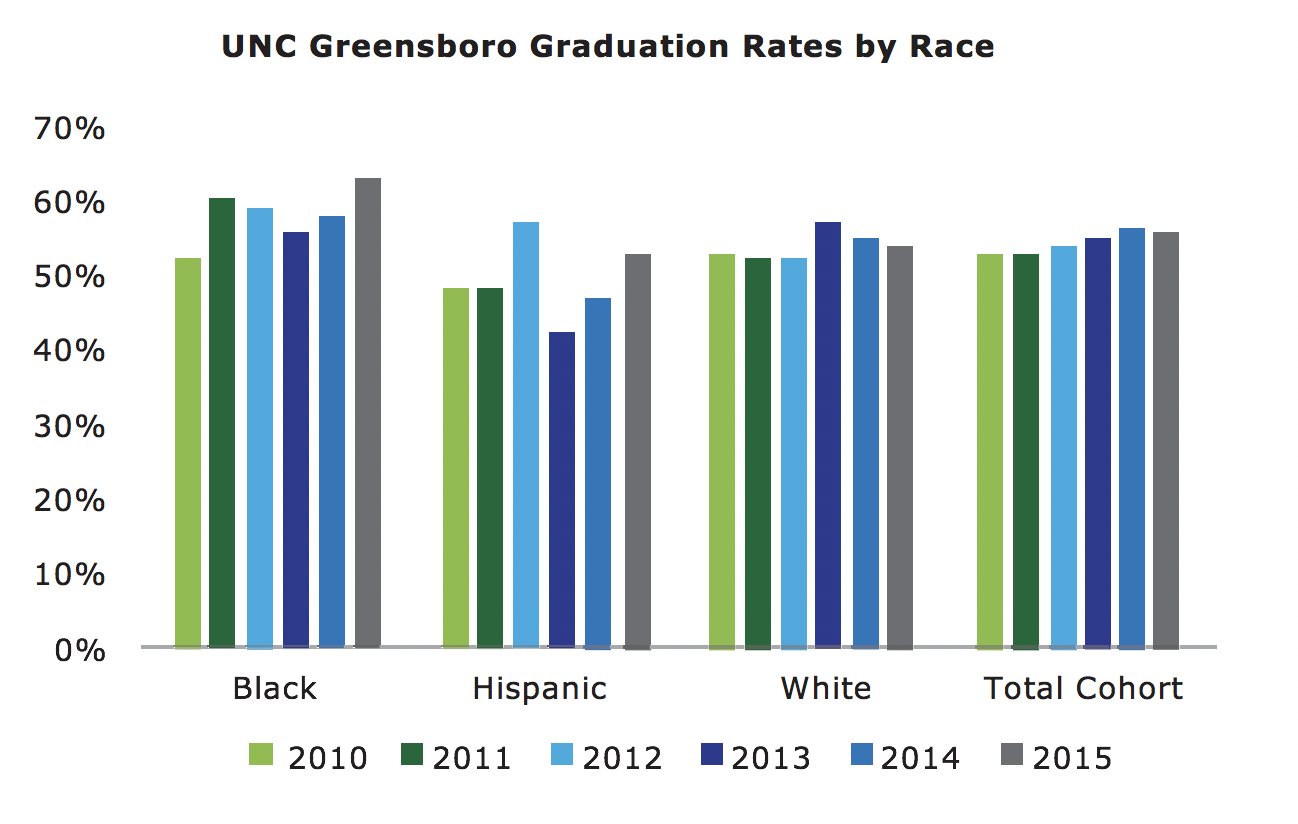 grad rates by race