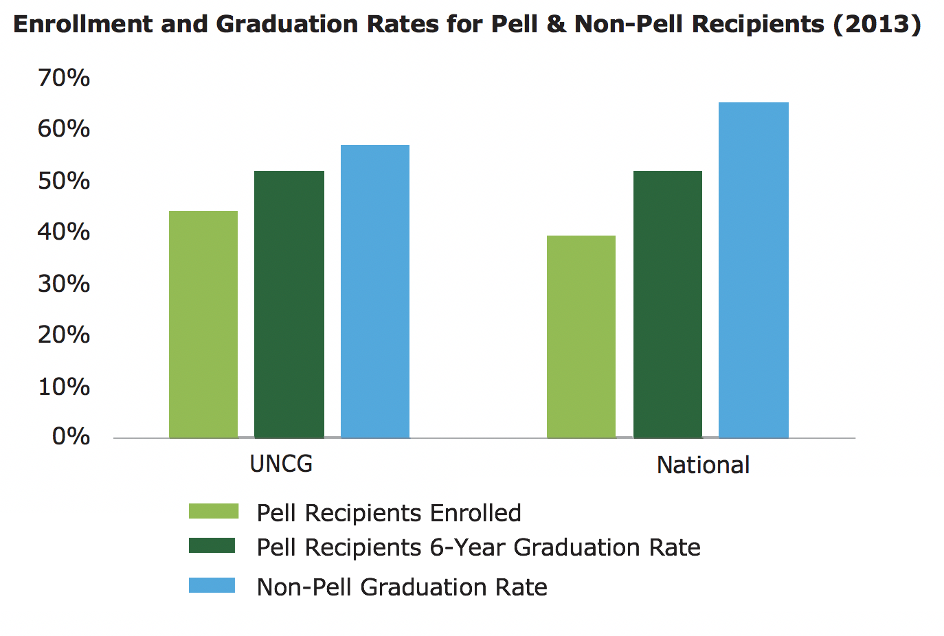enrollment and grad rates for pell and non-pell recipients 2013